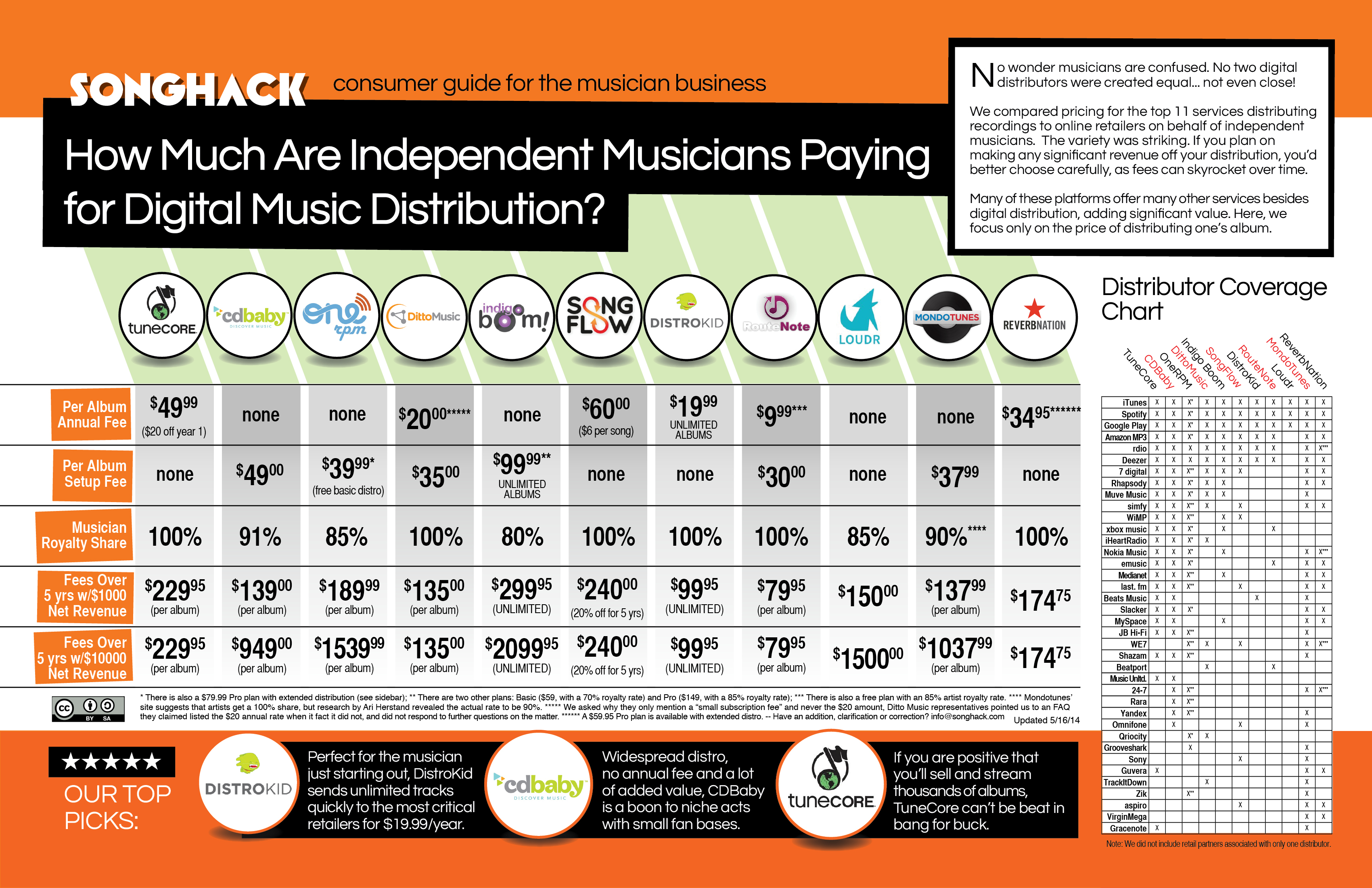 How Much are Musicians Paying for Digital Music Distribution